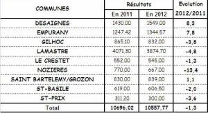 résultats operation brioches 2012 Canton Lamastre F