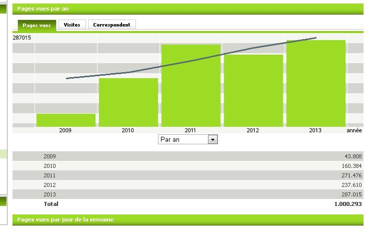 le million de visiteurs pour lamastre.net