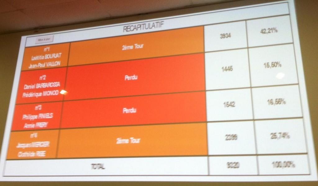 resultat departementales  CANTON lamastre 2015 1