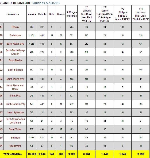 resultat departementales  LAMASTRE SATILLIEU ST FELICIEN 2 f