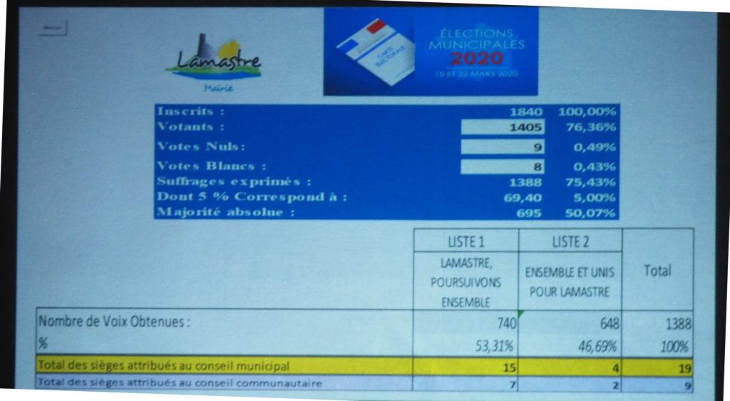 résultats bruts municipale lamastre 2020 f